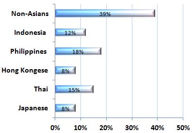 Ethnic groups on AsianDating