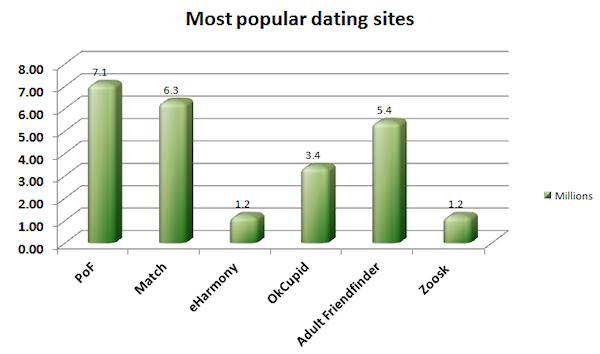 Graph comparing biggest